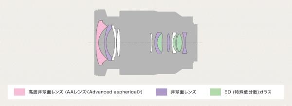 y_SEL1635Z_lenscomposition[1]